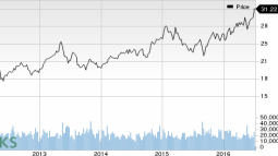Kimco's (KIM) Q2 Deals Exceed $1B, Streamlining Continues