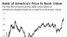 Bank of America's Shares Just Crossed an Important Threshold