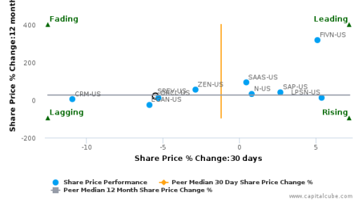 ServiceSource International, Inc. breached its 50 day moving average in a Bearish Manner : SREV-US : September 30, 2016