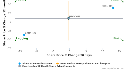 Bright Horizons Family Solutions, Inc. breached its 50 day moving average in a Bearish Manner : BFAM-US : June 27, 2016
