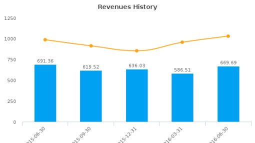 Siliconware Precision Industries Co., Ltd. :SPIL-US: Earnings Analysis: Q2, 2016 By the Numbers : August 12, 2016