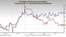 Chubb Limited (CB) Increases Dividend by 3%, Shares Gain