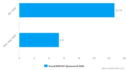 Royal KPN NV : KKPNY-US: Dividend Analysis : June 30th, 2016 (record date) : By the numbers : July 7, 2016