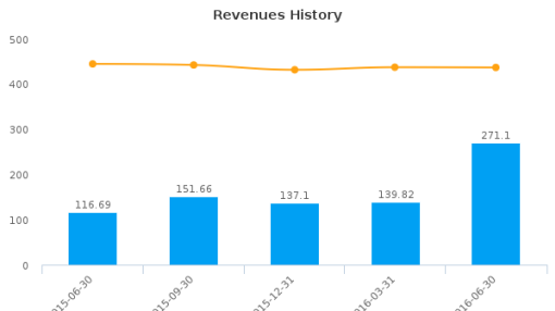 Rayonier, Inc. :RYN-US: Earnings Analysis: Q2, 2016 By the Numbers : August 8, 2016