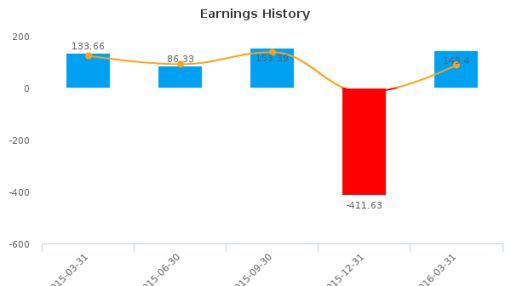 Subsea 7 SA :SUBCY-US: Earnings Analysis: Q1, 2016 By the Numbers