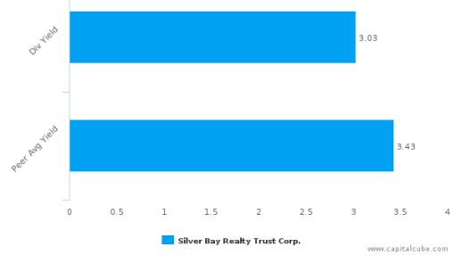 Silver Bay Realty Trust Corp. : SBY-US: Dividend Analysis : July 01st, 2016 (record date) : By the numbers : June 30, 2016