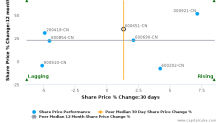 Gree Electric Appliances, Inc. of Zhuhai breached its 50 day moving average in a Bearish Manner : 000651-CN : February 6, 2017