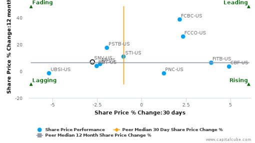 Synovus Financial Corp. breached its 50 day moving average in a Bearish Manner : SNV-US : September 27, 2016