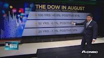 How the S&P 500 trades in August