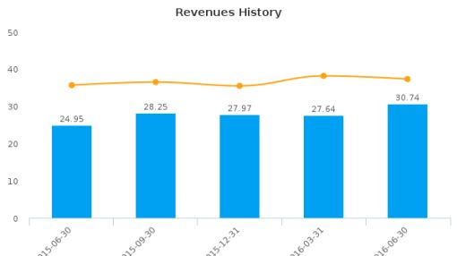 Horizon Bancorp (Indiana) :HBNC-US: Earnings Analysis: Q2, 2016 By the Numbers : August 10, 2016