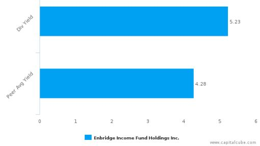 Enbridge Income Fund Holdings, Inc. : EBGUF-US: Dividend Analysis : June 30th, 2016 (record date) : By the numbers : June 24, 2016