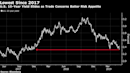 Asia Stocks to Drop Amid Escalating Trade Tension: Markets Wrap