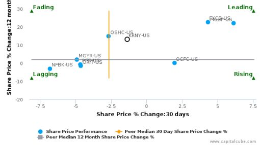 Kearny Financial Corp. breached its 50 day moving average in a Bearish Manner : KRNY-US : June 27, 2016
