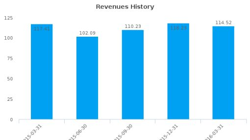 Bayside Land Corp. Ltd. :BYSD-IL: Earnings Analysis: Q1, 2016 By the Numbers : May 19, 2016