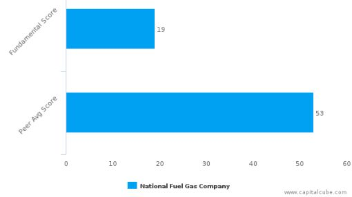 National Fuel Gas Co. – Value Analysis (NYSE:NFG) : September 26, 2016
