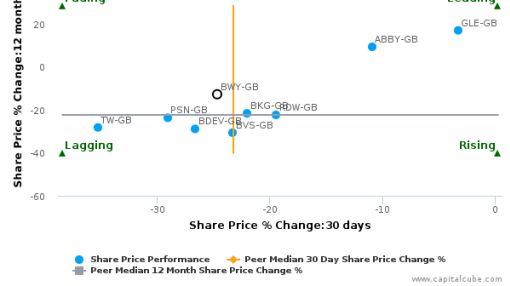 Bellway Plc breached its 50 day moving average in a Bearish Manner : BWY-GB : June 27, 2016