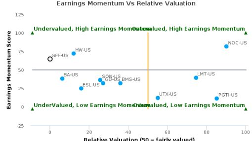 Griffon Corp. breached its 50 day moving average in a Bearish Manner : GFF-US : June 27, 2016