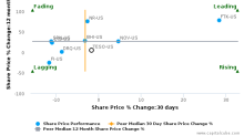 Tesco Corp. breached its 50 day moving average in a Bearish Manner : TESO-US : March 6, 2017