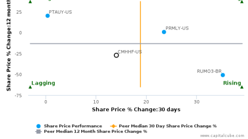 China Merchants Holdings (International) Co., Ltd. breached its 50 day moving average in a Bullish Manner : CMHHF-US : July 20, 2016