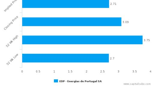 EDP – Energias de Portugal SA : Overvalued relative to peers, but may deserve another look