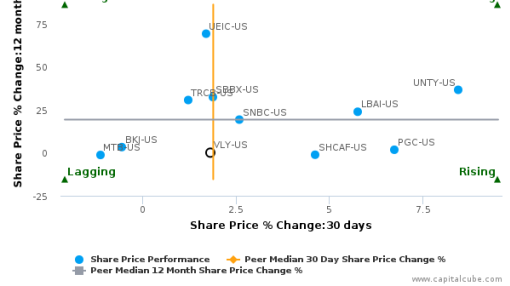 Valley National Bancorp breached its 50 day moving average in a Bullish Manner : VLY-US : September 23, 2016