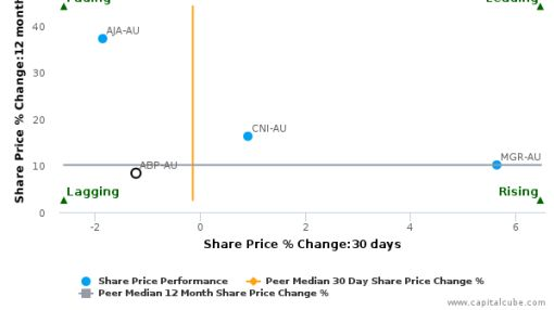 Abacus Property Group breached its 50 day moving average in a Bullish Manner : ABP-AU : July 5, 2016