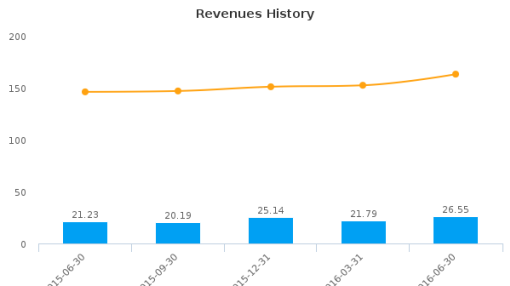 MCAN Mortgage Corp. :MKP-CA: Earnings Analysis: Q2, 2016 By the Numbers : August 23, 2016