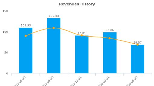 PennyMac Mortgage Investment Trust :PMT-US: Earnings Analysis: Q2, 2016 By the Numbers : August 9, 2016