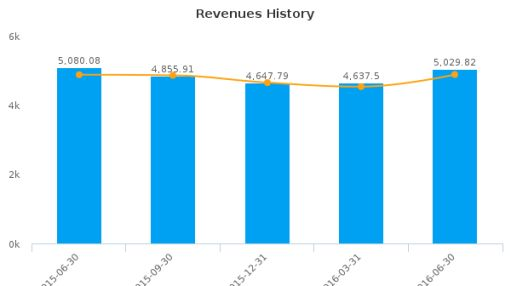 Japan Tobacco Inc. :JAPAF-US: Earnings Analysis: Q2, 2016 By the Numbers : August 10, 2016