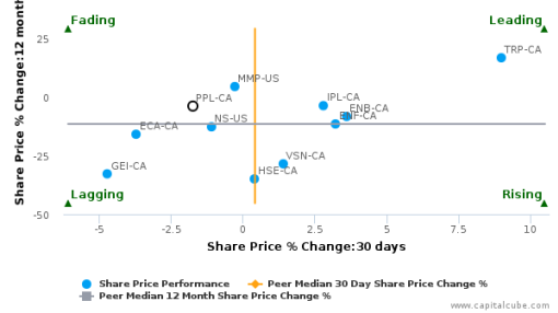 Pembina Pipeline Corp. breached its 50 day moving average in a Bearish Manner : PPL-CA : July 20, 2016