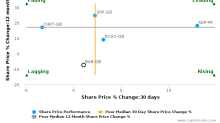 Babcock International Group Plc breached its 50 day moving average in a Bearish Manner : BAB-GB : May 12, 2017