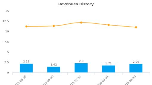 Digital Power Corp. :DPW-US: Earnings Analysis: Q2, 2016 By the Numbers : August 18, 2016