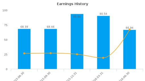 Hitachi Chemical Co., Ltd. :HCHMY-US: Earnings Analysis: Q1, 2017 By the Numbers : August 8, 2016
