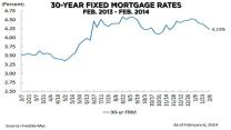 """Millions of Americans are """"leaving money on the table"""": The case for refinancing"""