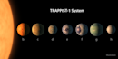 Trappist-1 Could Be Twice As Old As Solar System, Changing the Odds of Finding Life