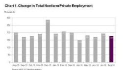 ADP National Employment Report: Private Sector Employment Increased by 177,000 Jobs in August
