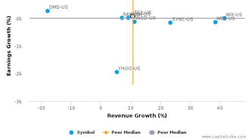 Tucows, Inc. :TCX-US: Earnings Analysis: Q2, 2016 By the Numbers : August 11, 2016