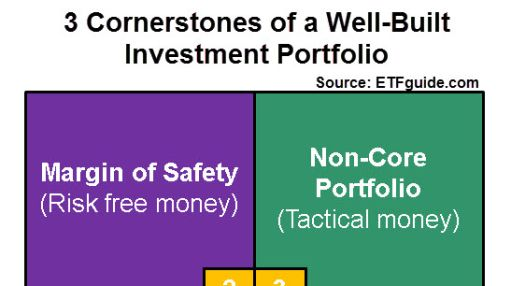 How Should Your Non-Core Portfolio Look?