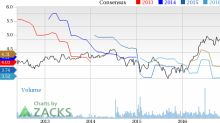 Is Albemarle (ALB) Stock a Solid Choice Right Now?