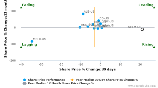 A. Schulman, Inc. breached its 50 day moving average in a Bearish Manner : SHLM-US : September 15, 2016