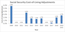 A Foolish Take: Social Security Recipients Could See Their Biggest Raise in Years
