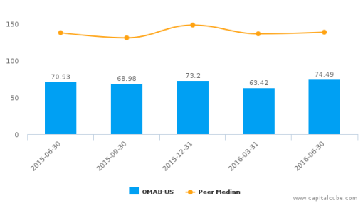 Grupo Aeroportuario del Centro Norte SAB de CV :OMAB-US: Earnings Analysis: Q2, 2016 By the Numbers : August 4, 2016