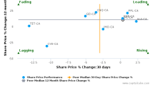 Inter Pipeline Ltd. breached its 50 day moving average in a Bullish Manner : IPL-CA : May 9, 2017