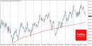 Dollar Pessimism is Back