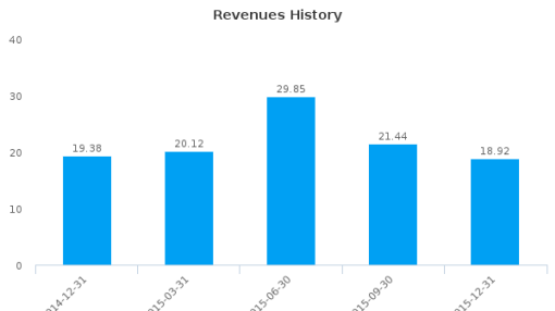 Boero Bartolomeo SpA :BOE-IT: Earnings Analysis: Q4, 2015 By the Numbers : August 10, 2016