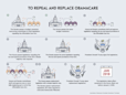 The Five Biggest Hurdles for Republicans Replacing Obamacare