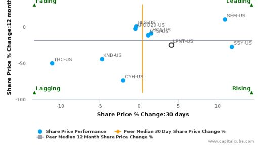 LifePoint Health, Inc. breached its 50 day moving average in a Bearish Manner : LPNT-US : September 26, 2016