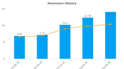 Coherus BioSciences, Inc. :CHRS-US: Earnings Analysis: Q2, 2016 By the Numbers : August 12, 2016