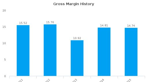 Maman Cargo Terminals & Handling Ltd. :MMAN-IL: Earnings Analysis: 2015 By the Numbers