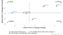 Greenbrier Cos., Inc. breached its 50 day moving average in a Bearish Manner : GBX-US : October 26, 2016